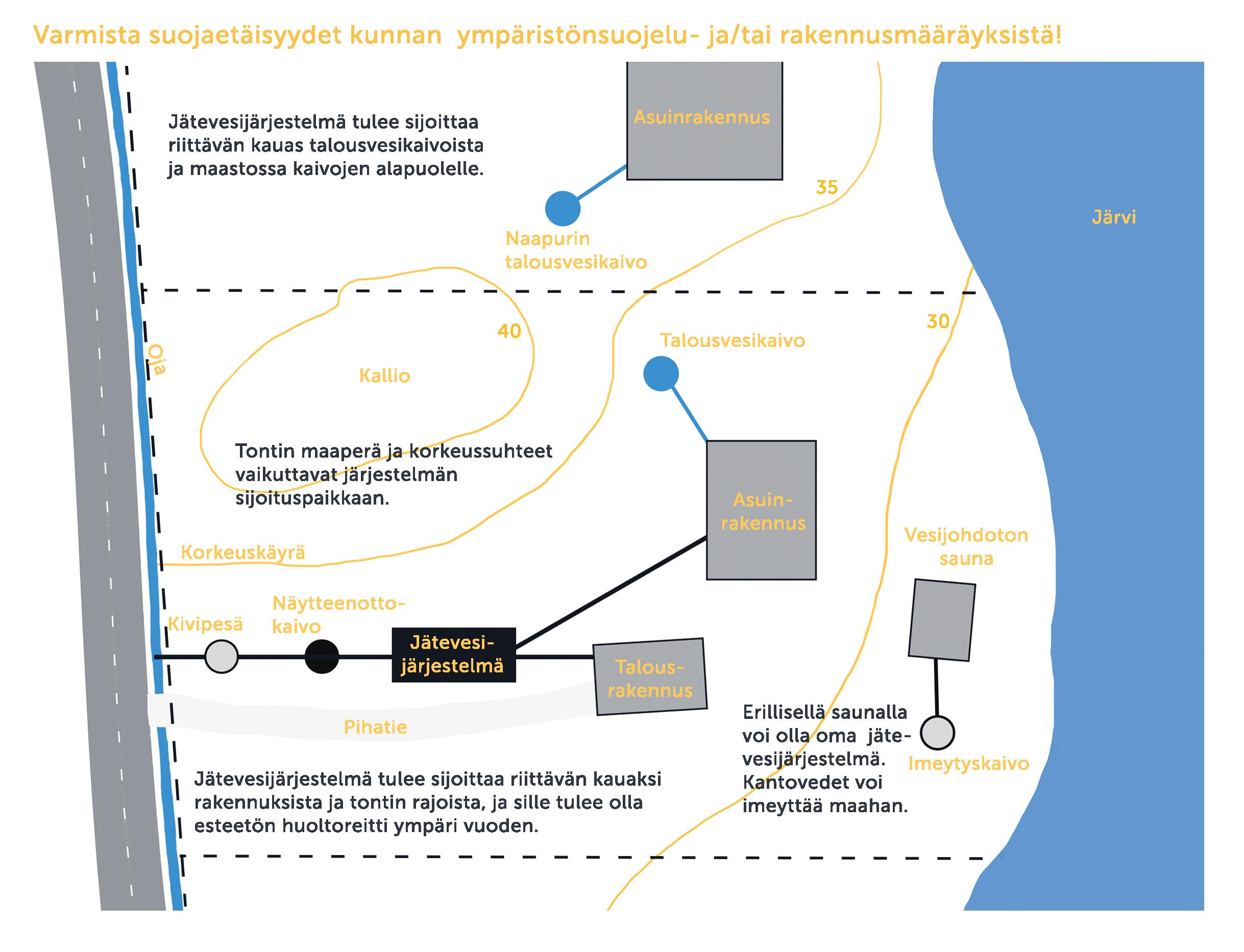 Opas: Kiinteistökohtainen jätevedenkäsittely suunnittelusta käyttöön (KVVY ry, 2015) suojaetäisyydet
