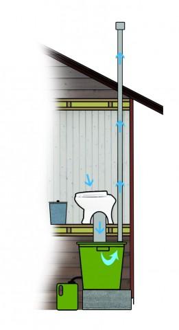 Opas: Kesämökin pesuvedet ja kuivakäymälät (KVVY ry, 2015) sisäkuivakäymälä