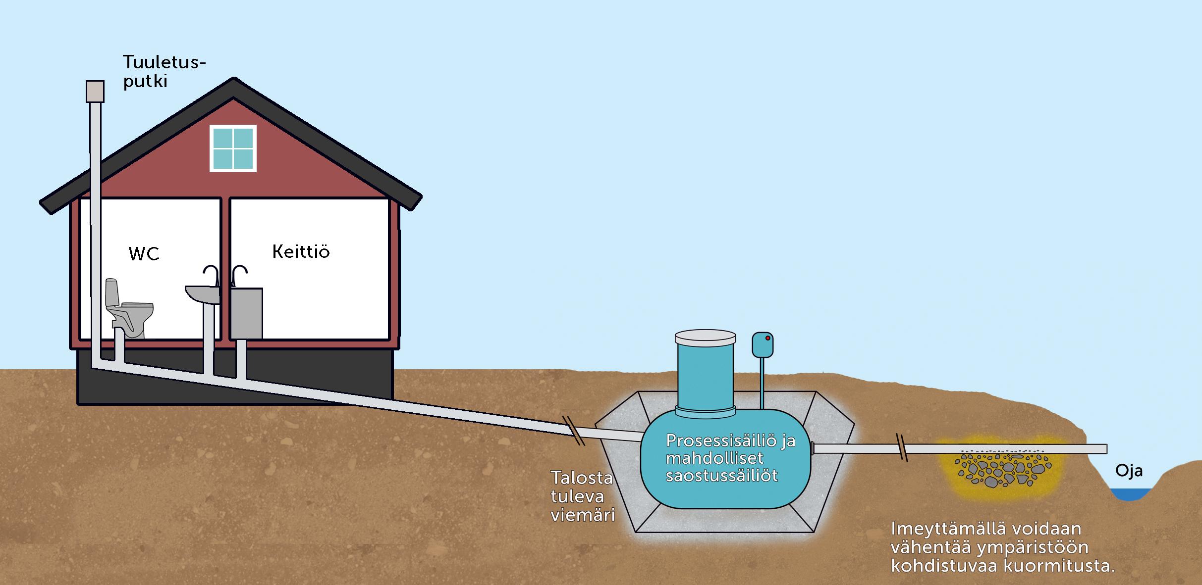 Opas: Kiinteistökohtainen jätevedenkäsittely suunnittelusta käyttöön (KVVY ry, 2015) laitepuhdistamo