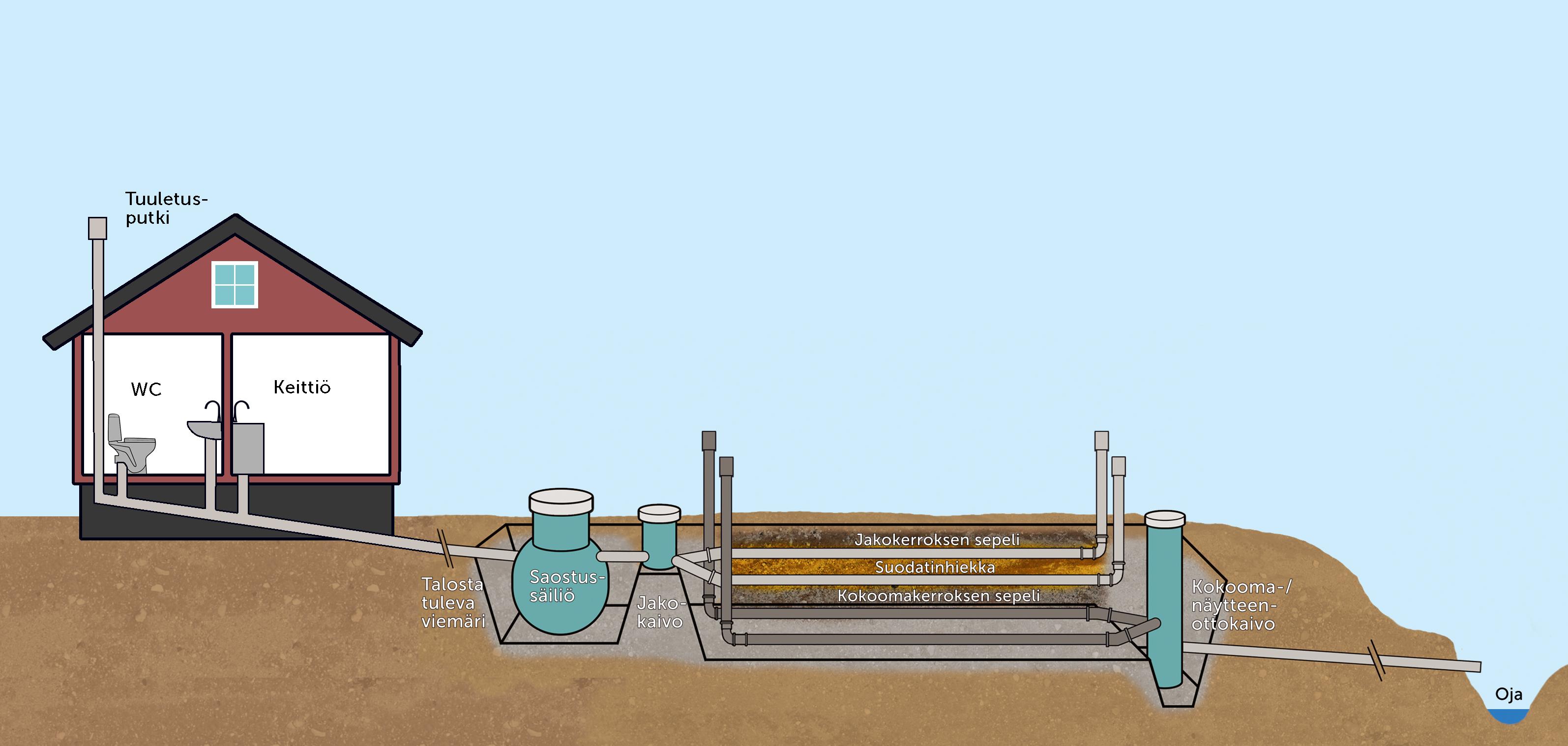 Opas: Kiinteistökohtainen jätevedenkäsittely suunnittelusta käyttöön (KVVY ry, 2015) maaperäkäsittely