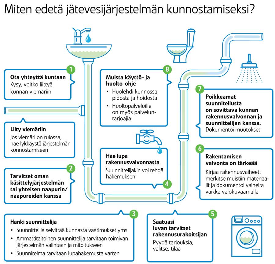 Jätevesimääräykset haja asutusalueella